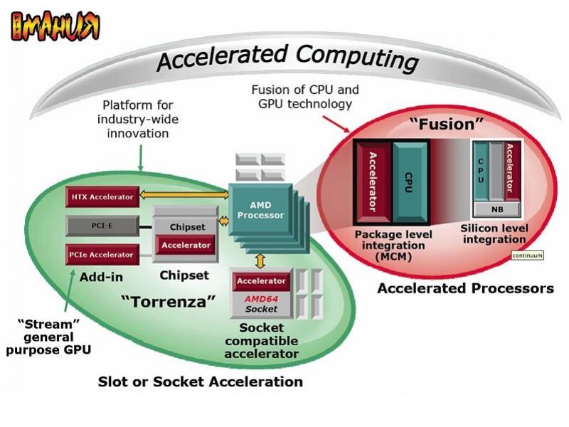AMD Torrenza – новые подробности