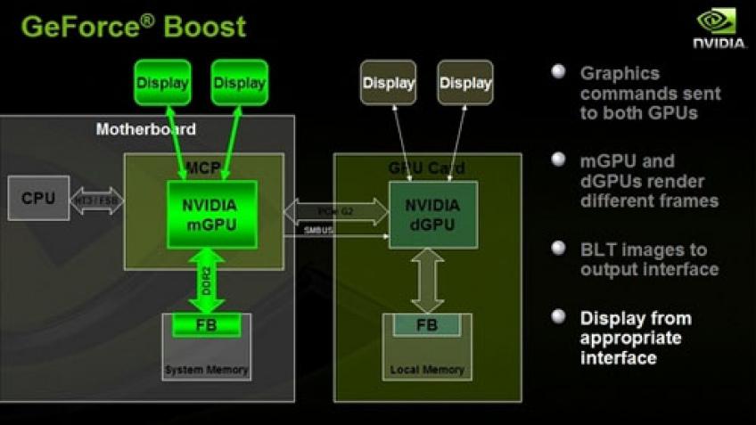Hybrid SLI наконец доступен