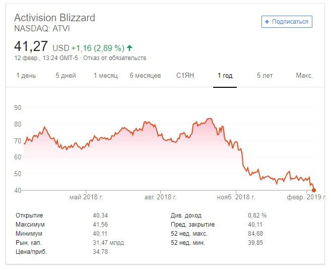 СМИ: в ожидании крупных увольнений сотрудники Blizzard «плачут и обнимаются»