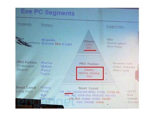 ASUS готовит23 модификации Eee PC
