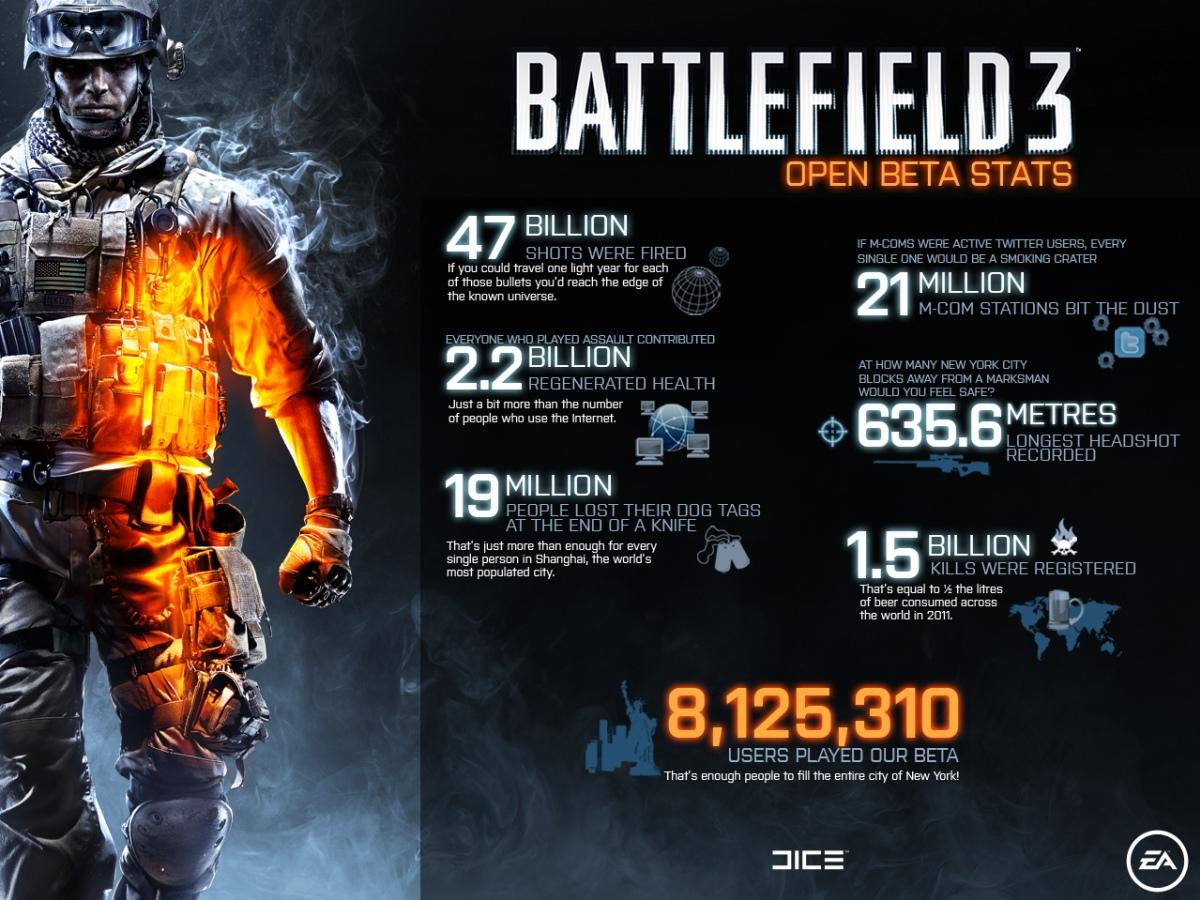 Фанаты Battlefield3 совершили1,5 миллиарда убийств