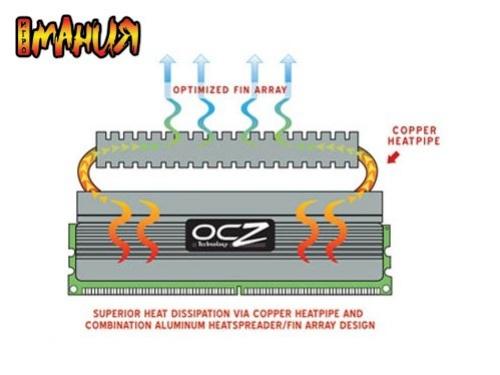 Скорость DDR2