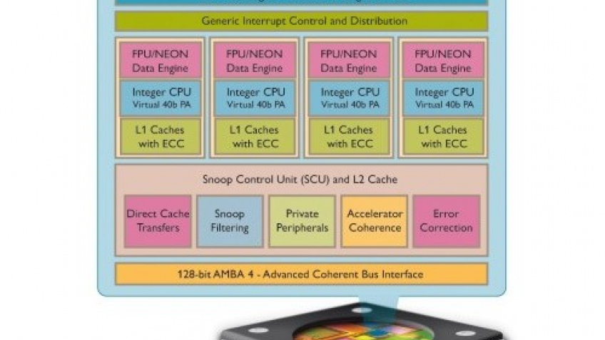 Процессоры ARM Cortex-A15 смогут потягаться с полноценными настольными чипами