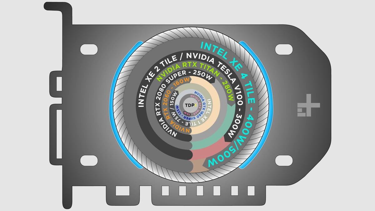 Графика Intel Xe может получить теплопакет до 500 Вт и до четырёх GPU