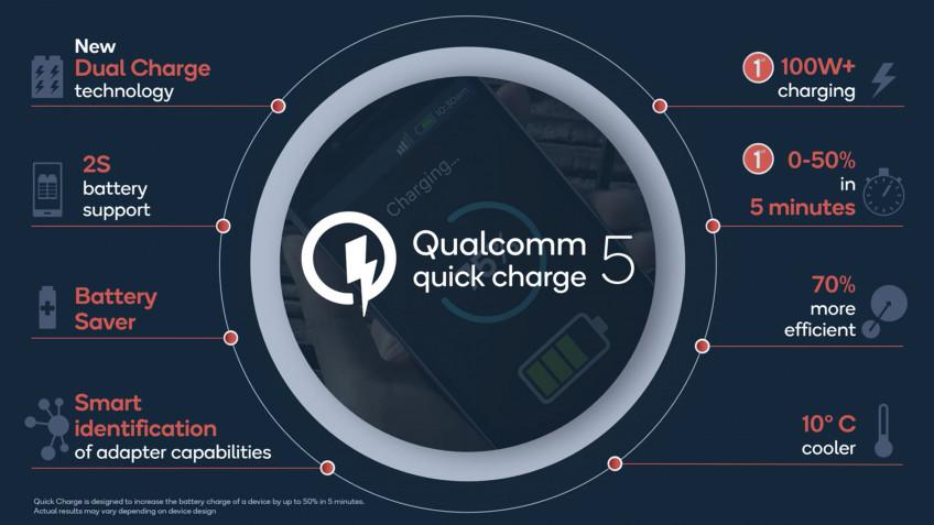Ещё быстрее: представлена технология Qualcomm Quick Charge5