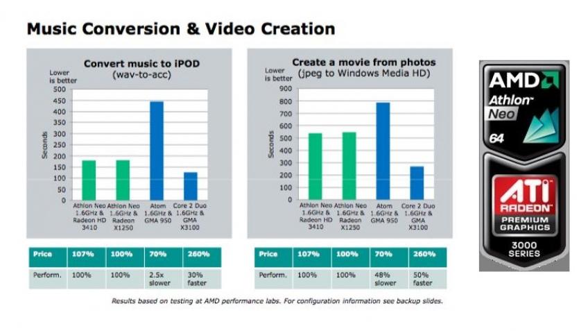 AMD представит Athlon Neo