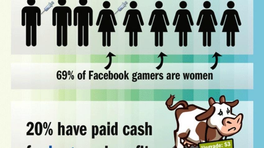 Шокирующая статистика Facebook