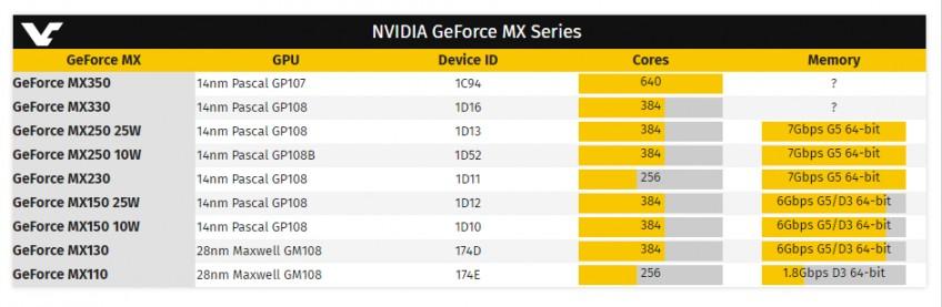 Новые мобильные видеокарты NVIDIA GeForce MX350 и MX330