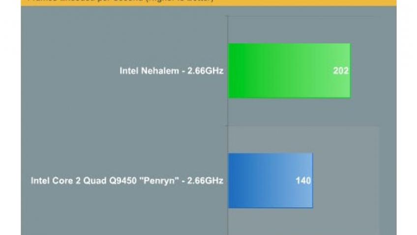 Computex 2008: первые тесты Nehalem