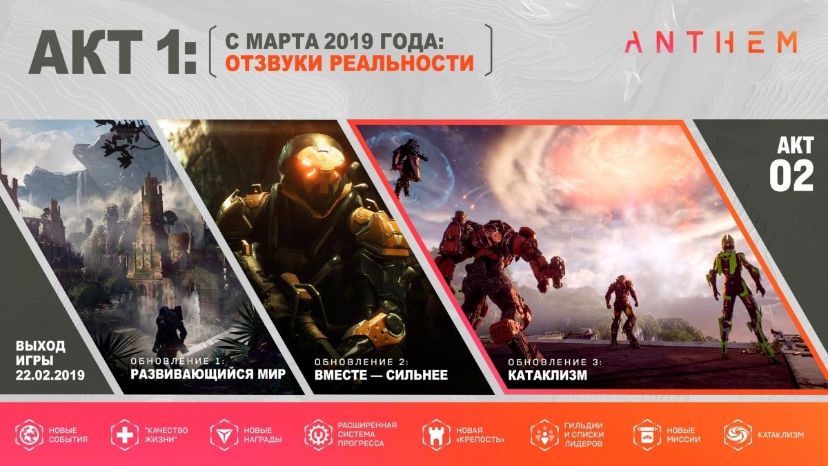 Авторы Anthem представили контент-план на первый сезон игры — он пройдёт весной