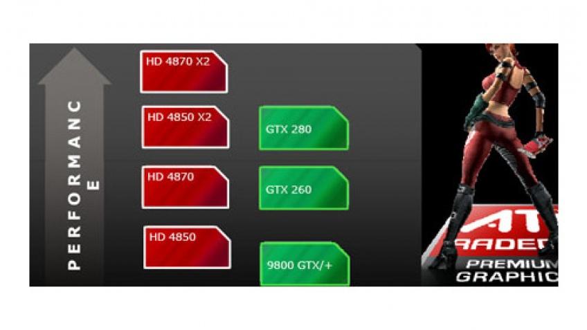 AMD анонсирует Radeon HD 4800 X2
