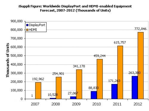 DisplayPort наберет популярность