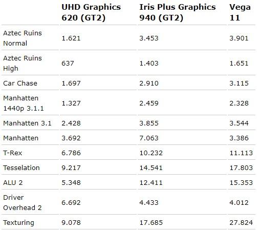 СМИ: интегрированная графика Intel может потягаться с Vega11