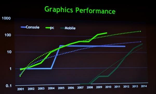 Мобильные системы-в-чипах обойдут Xbox 360 в 2014 году?